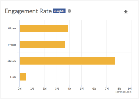 Engagement Rate represents consumption levels based on the post type