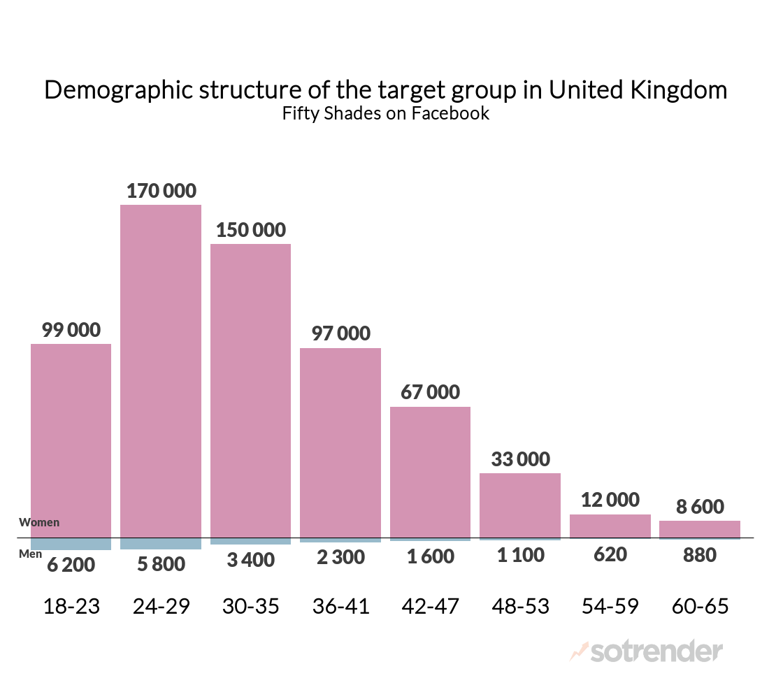 Demography structure of the target group in the UK