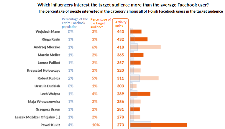 influencers, telecoms, audience scan