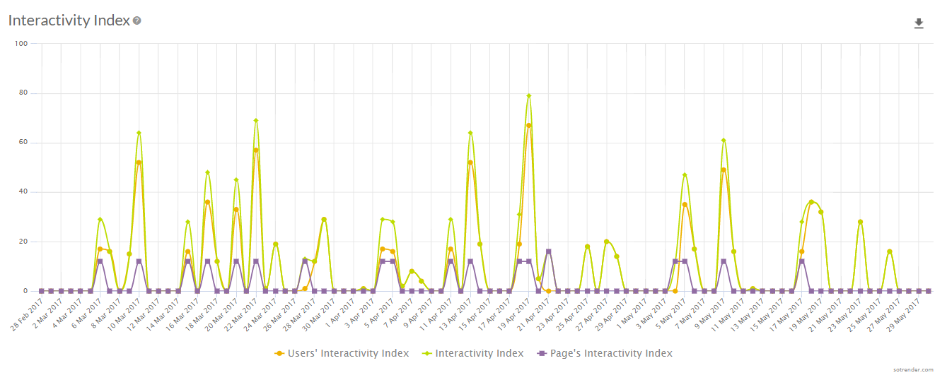 Interactivity Index