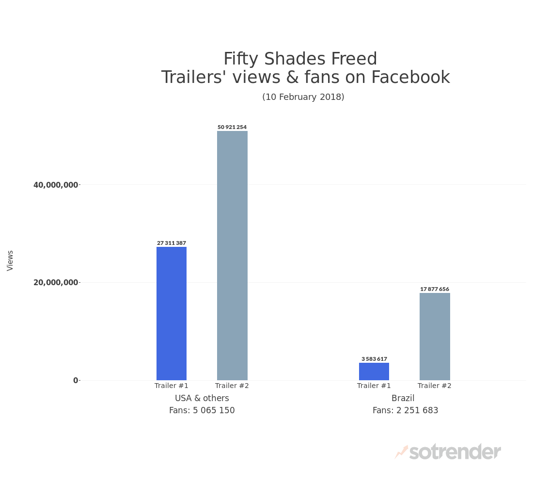 Official Fifty Shades trailer on Facebook | Number of views on the Default Page
