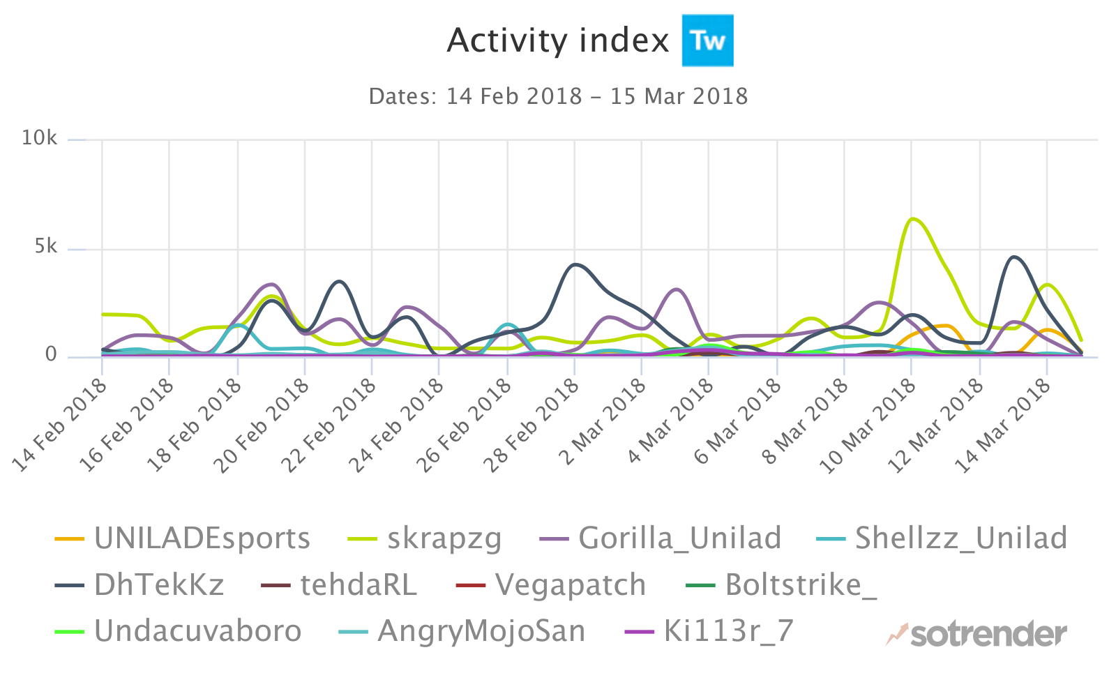 esports uk activity index twitter