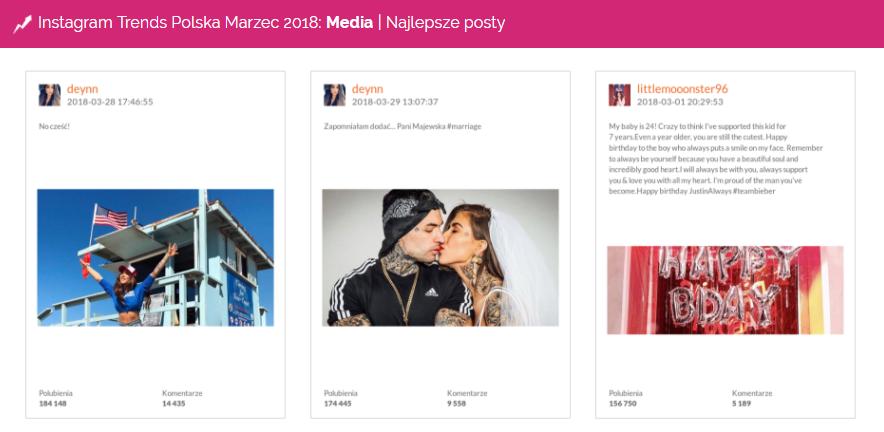Najlepsze posty w kategorii Media w marcu na Instagramie