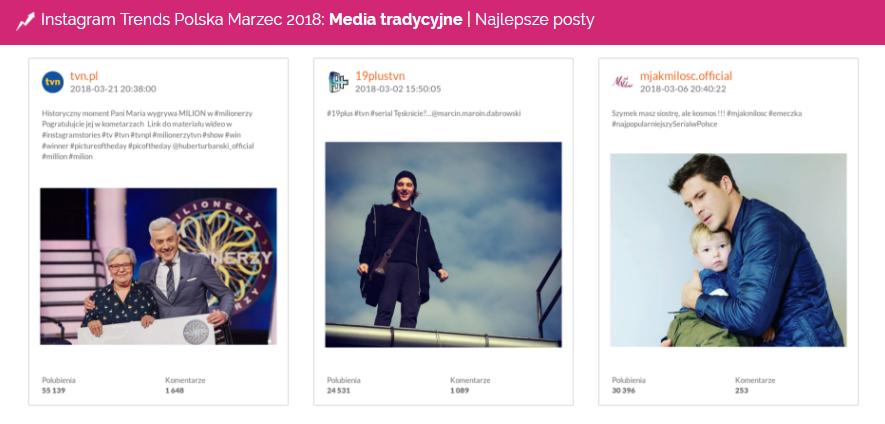 Najlepsze posty w kategorii Media tradycyjne w marcu na Instagramie