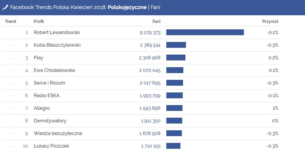 Najpopularniejsze strony na polskim Facebooku - kwiecień 2018