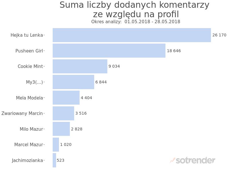 Liczba komentarzy opublikowanych pod filmami analizowanych kanałów