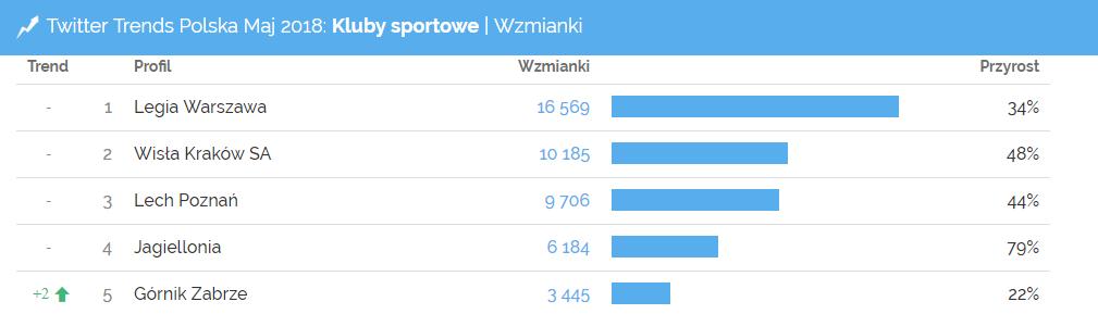 Najczęściej wspominane profile klubów piłkarskich w maju 2018 - Twitter Trends