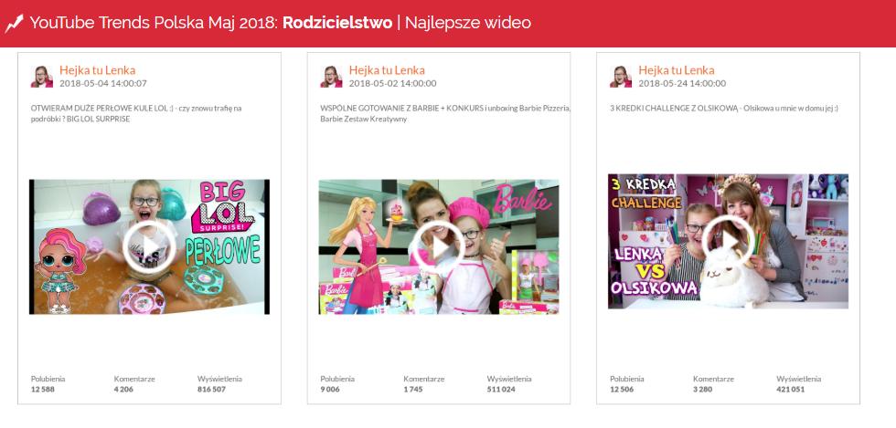 Najpopularniejsze wideo w kategorii Rodzicielstwo - YouTube Trends maj 2018