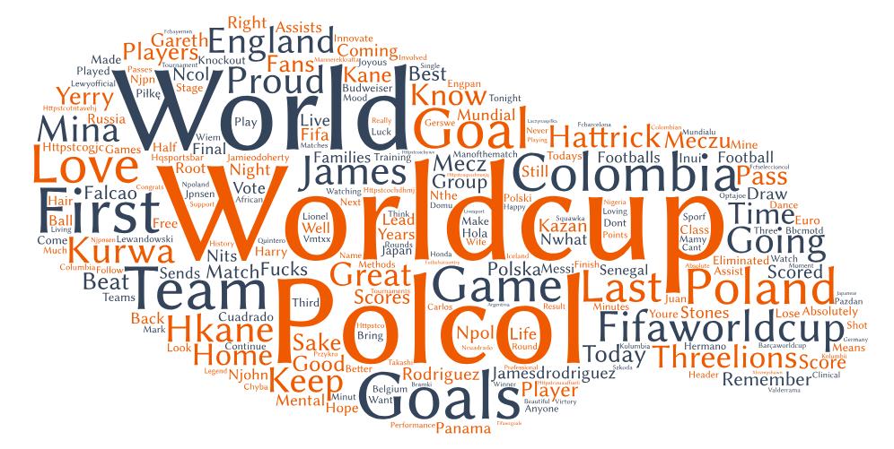 Najczęściej używane słowa podczas meczu Polska-Kolumbia
