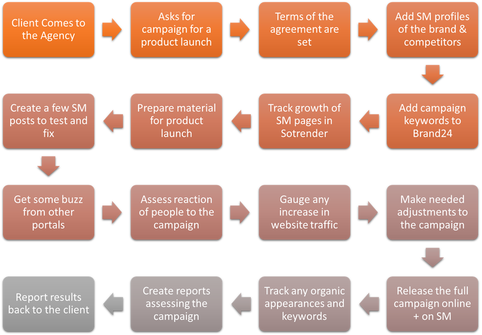 Marketing Agency Process