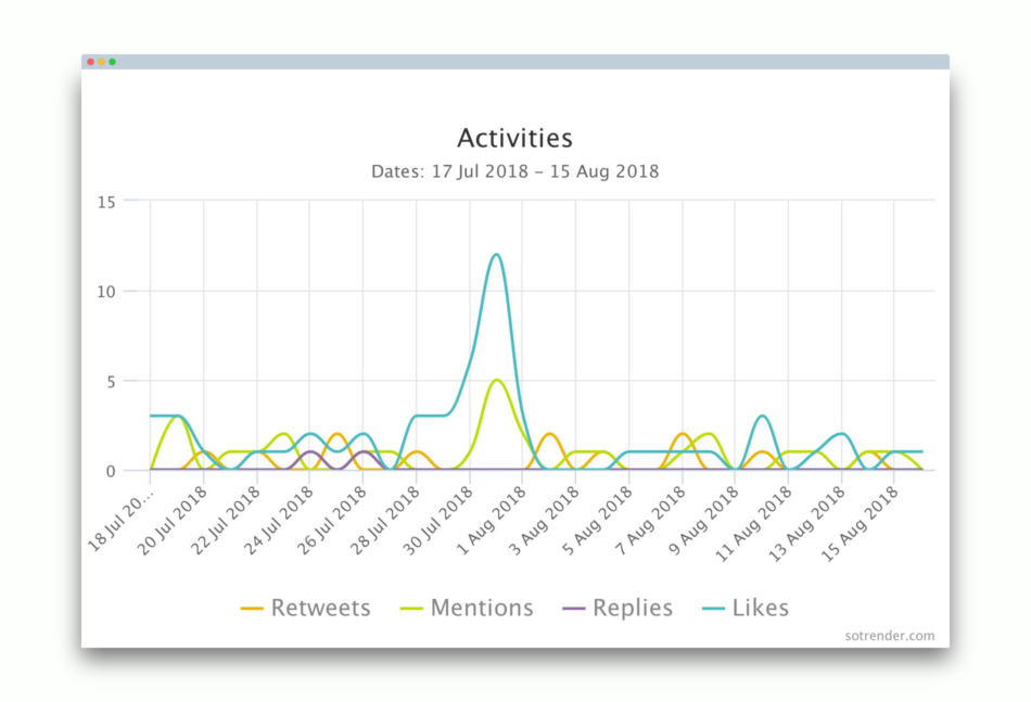 activities-day-by-day-twitter-audit
