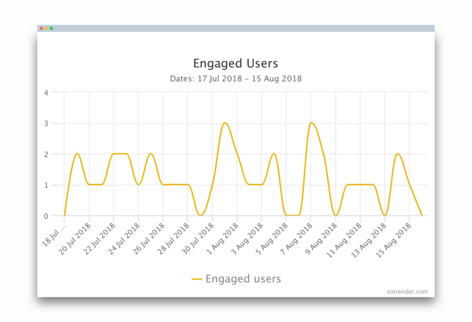 engaged-users