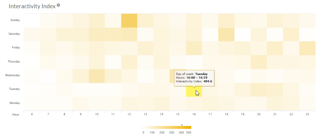 Interactivity Index heatmap in Sotrender