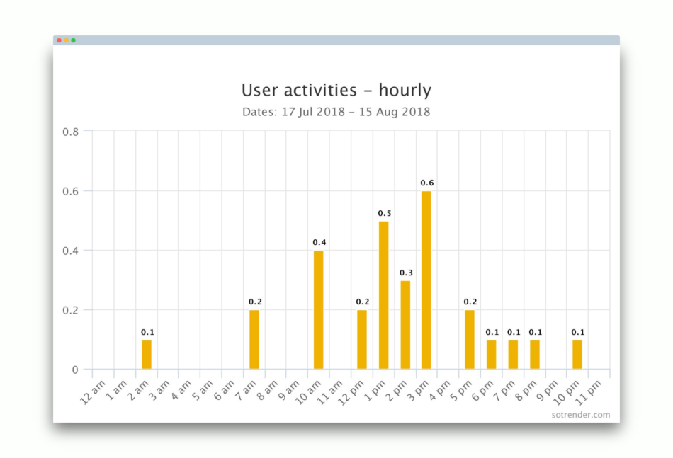 user-activities-hourly