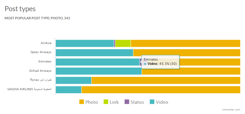 Most popular post types on Facebook Pages of Arabian airlines