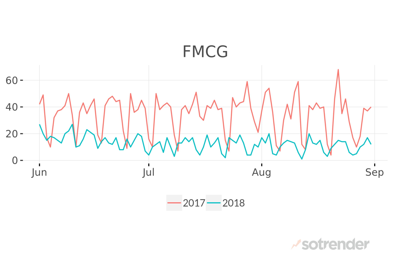 FMCG on Twiter in 2017 vs 2018