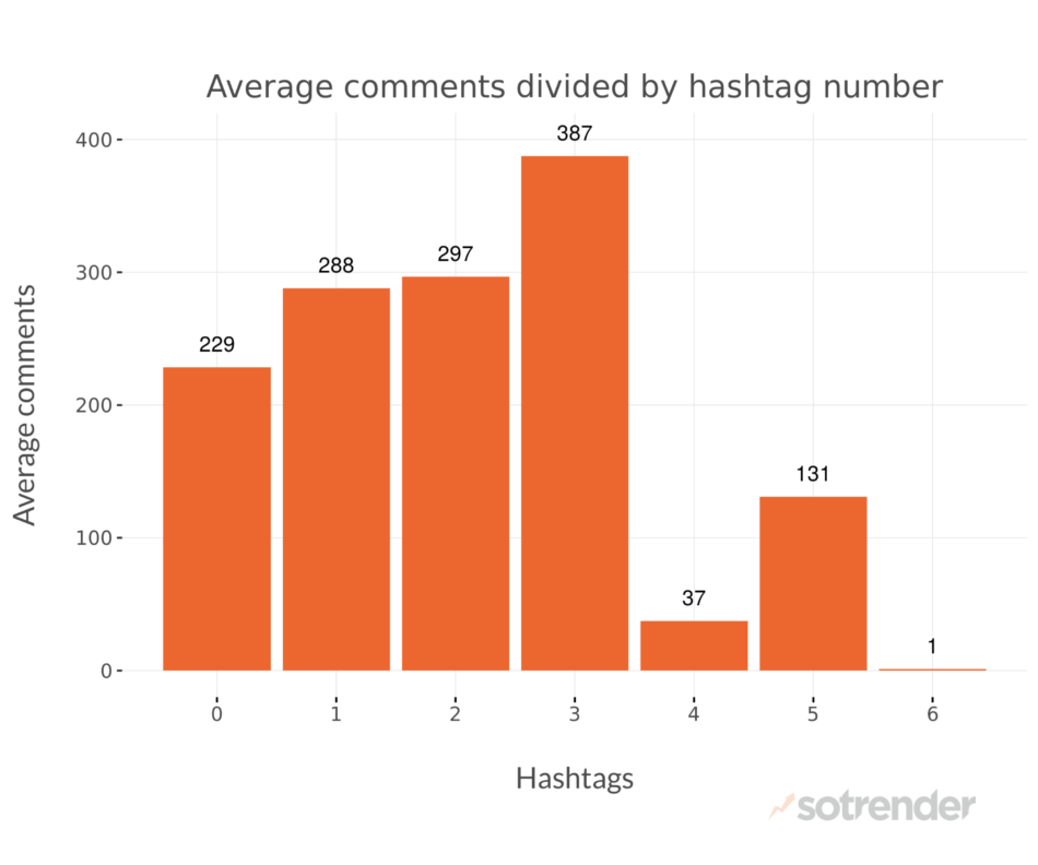 Average comments divided by hashtag number