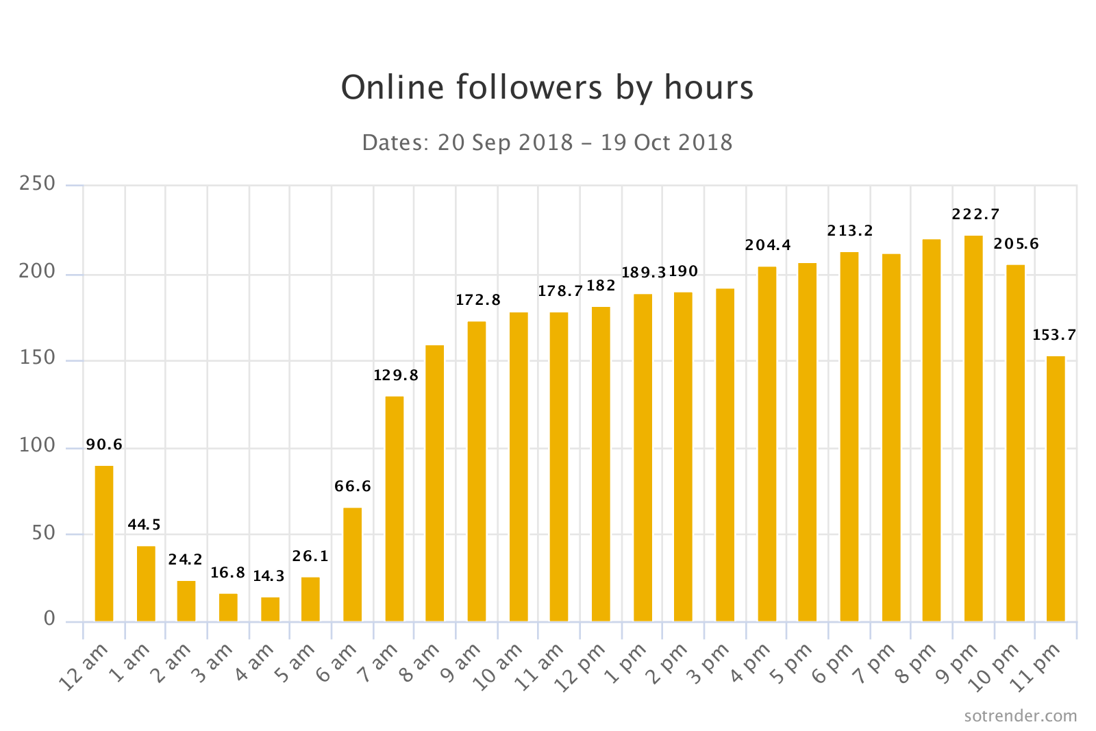 Online followers at Sotrender