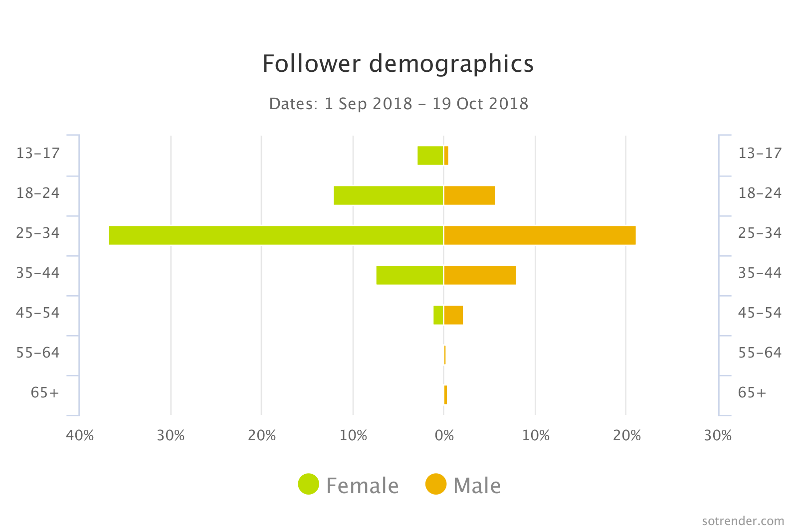 Follower demographic