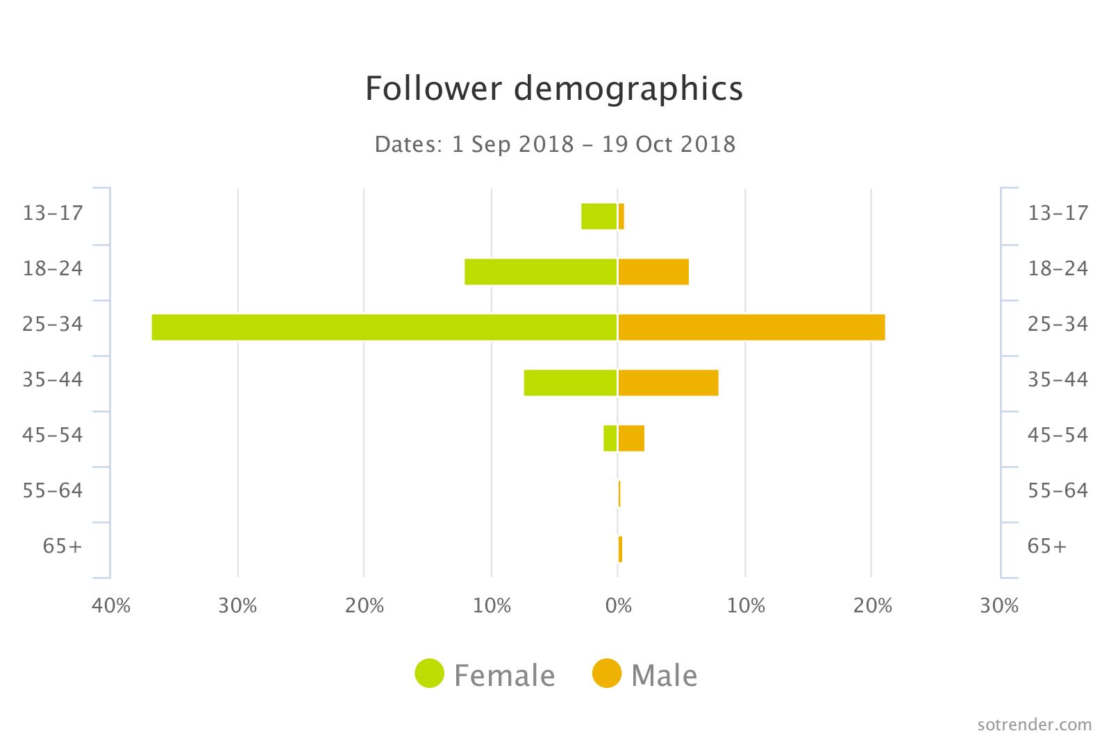 Follower demographic