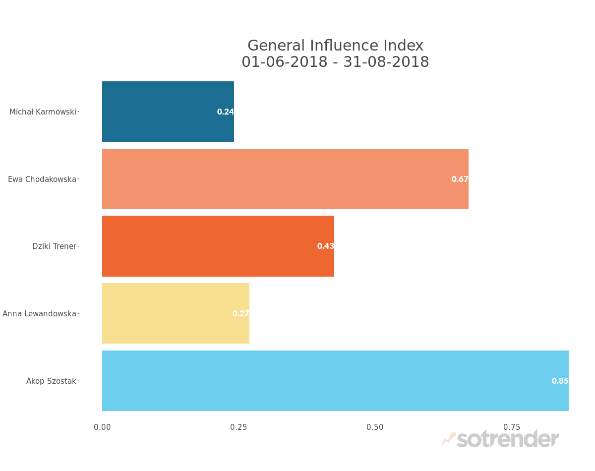 General Influence Index