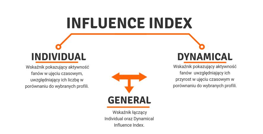 influence index