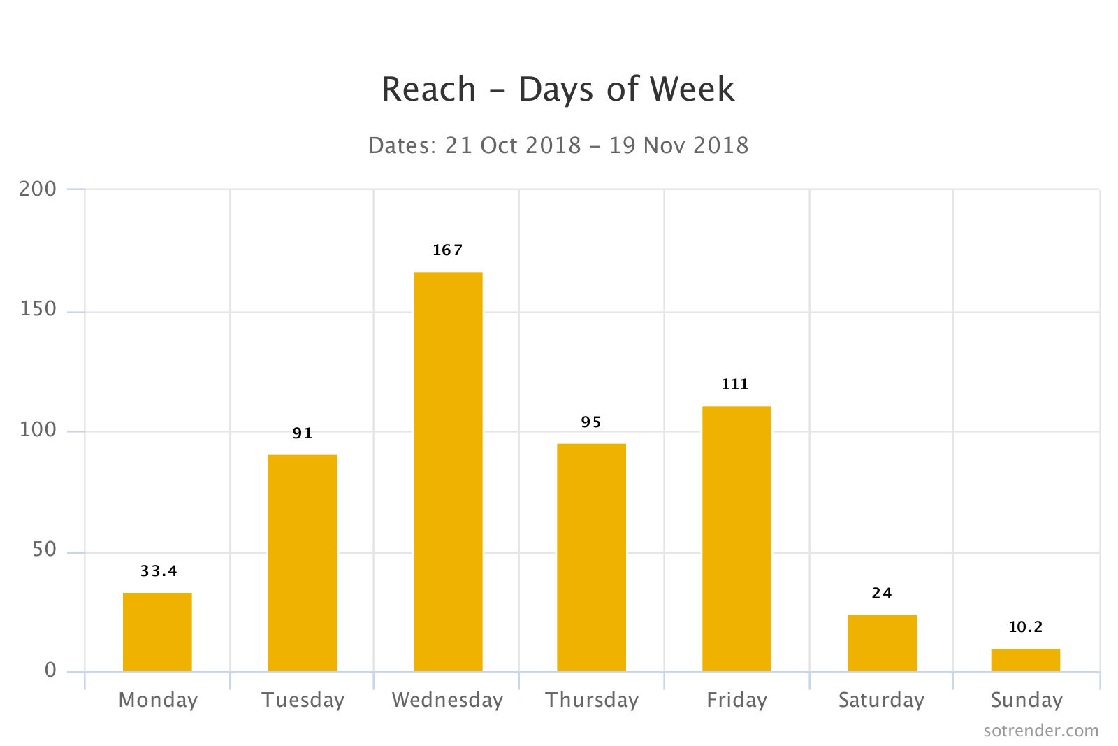 Daily breakdown of reach on Instagram in Sotrender