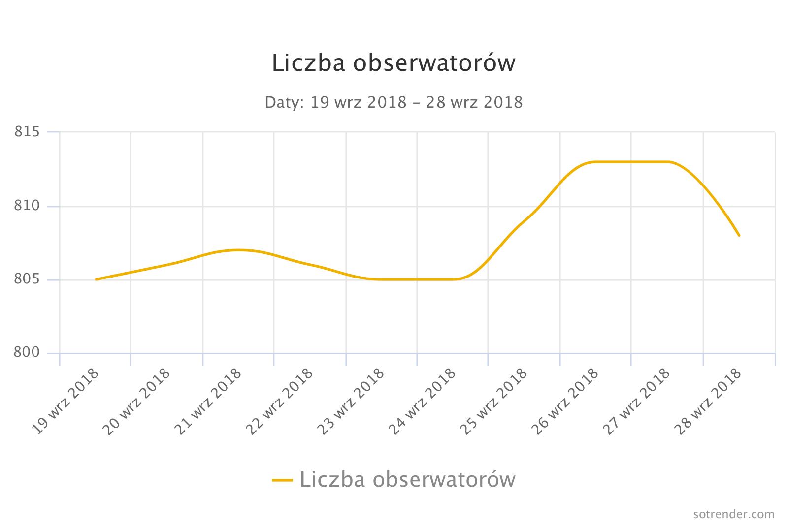 Liczba obserwatorów
