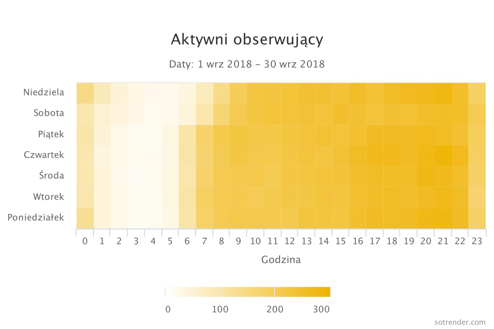 Aktywni obserwujący - heat mapa