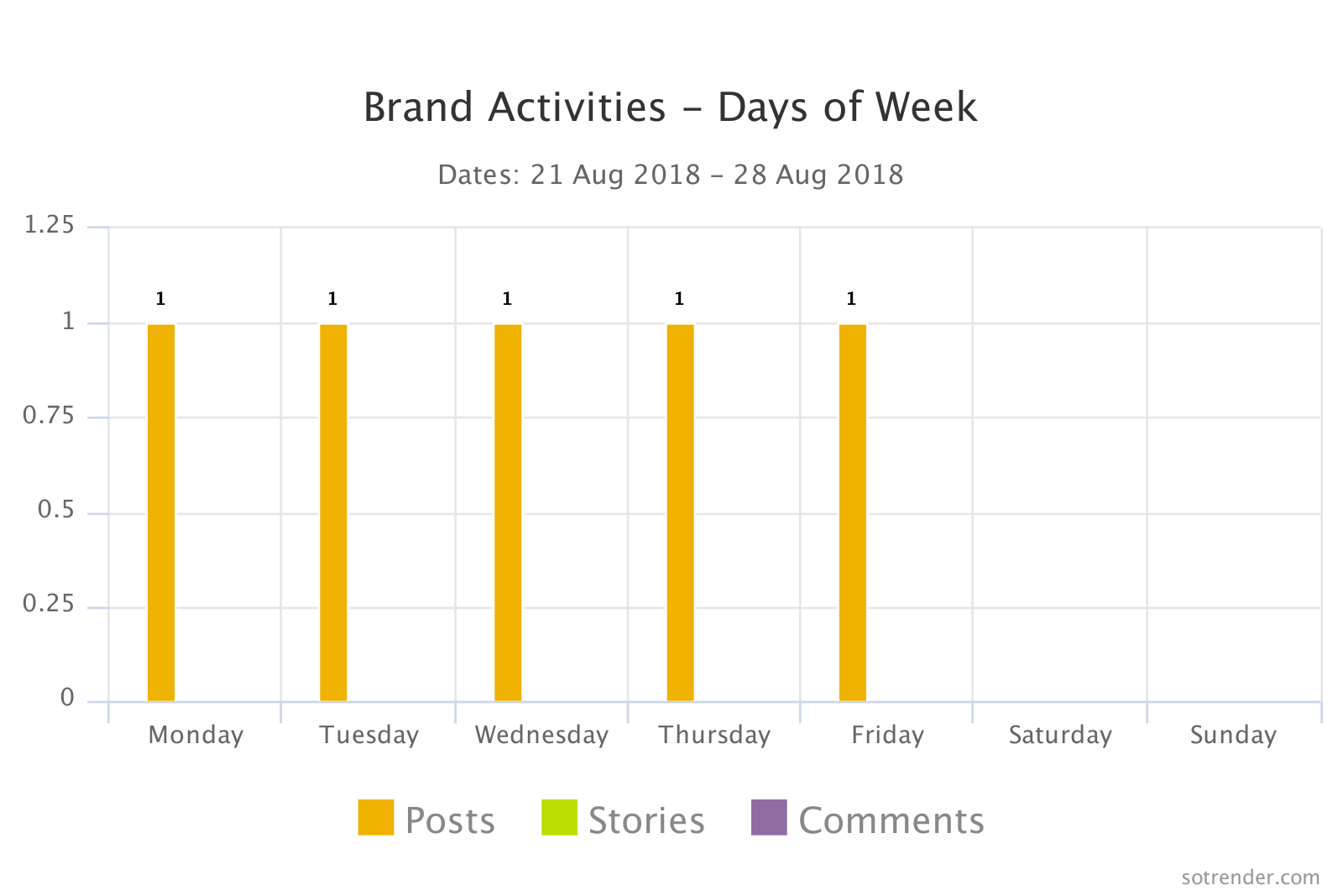 Brand Activities - Days of week