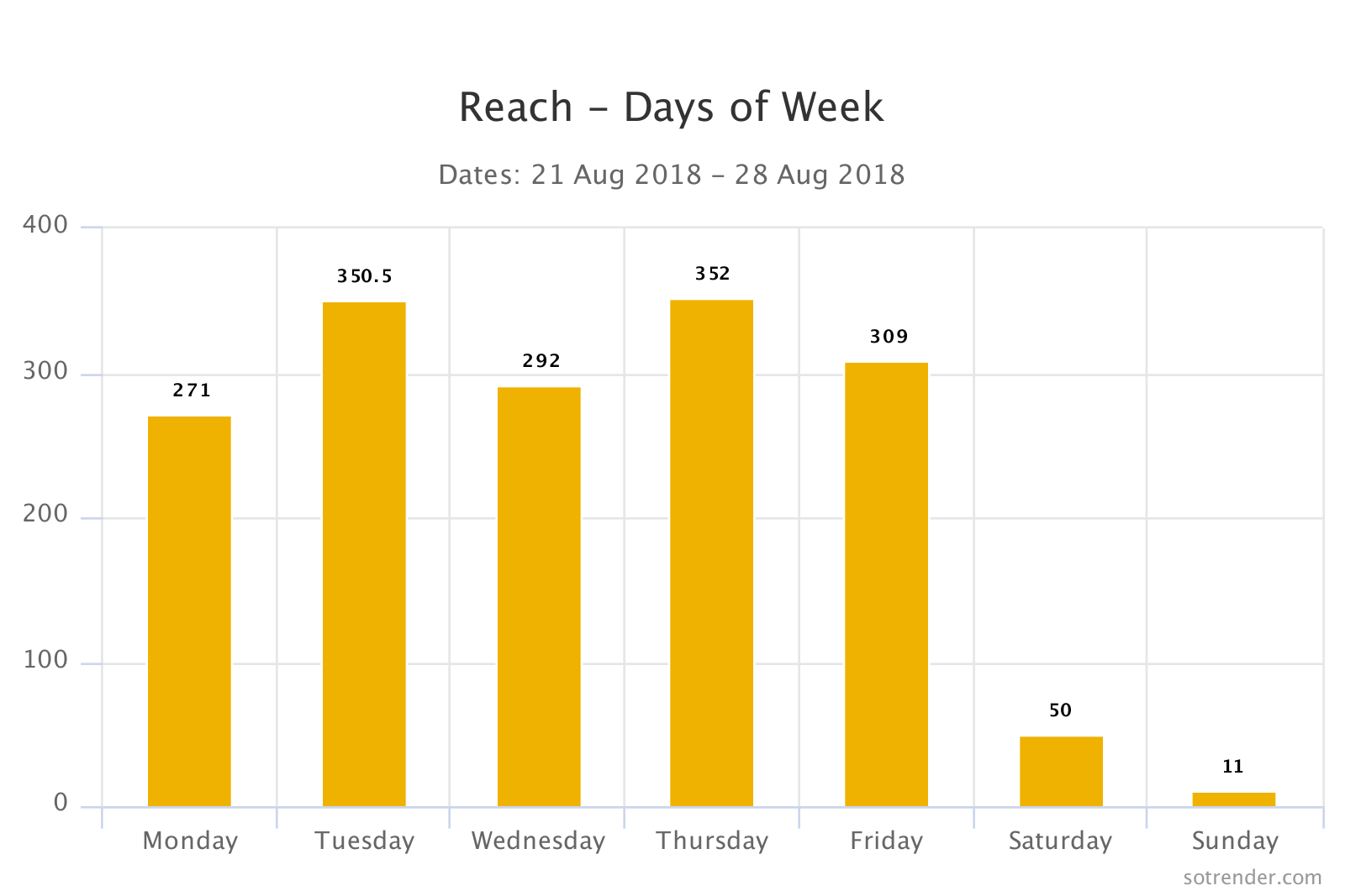 Reach - days of week