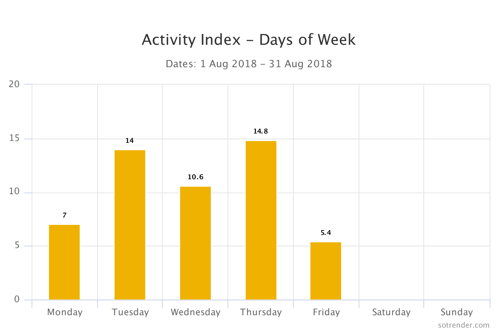Activity Index - days of week