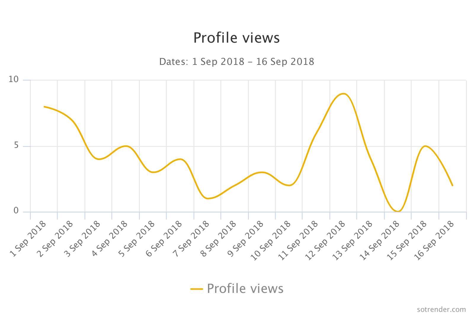 Profile views