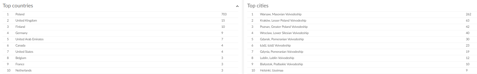 Top countries & Top cities