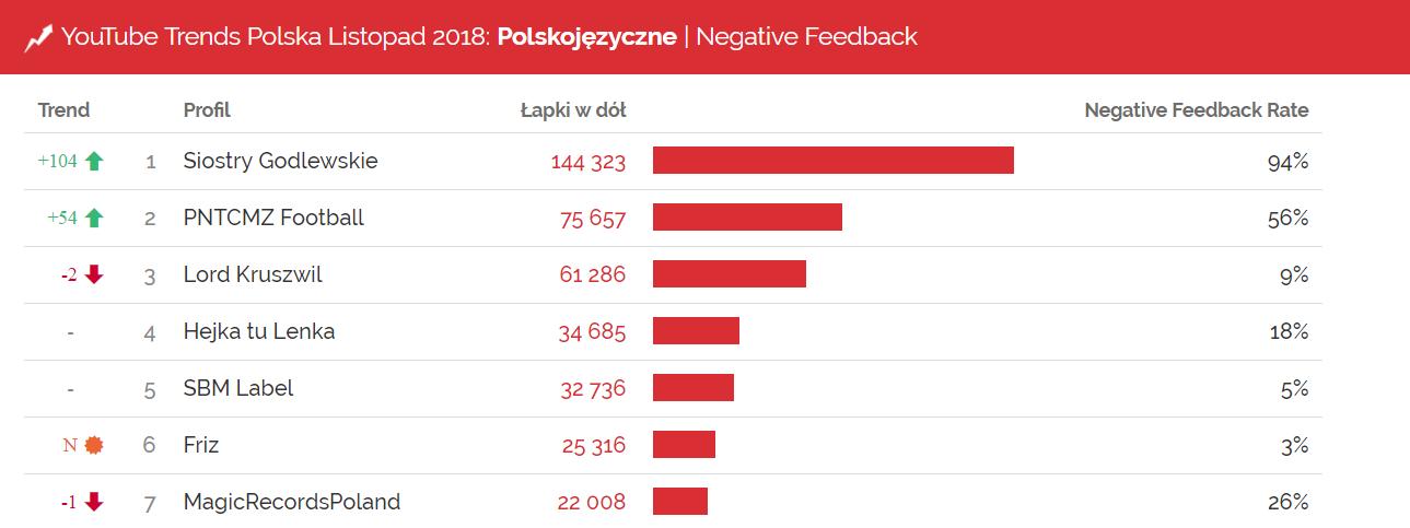 Kanały z największa liczbą łapek w dół w listopadzie 2018 - YouTube Trends listopad 2018, Sotrender