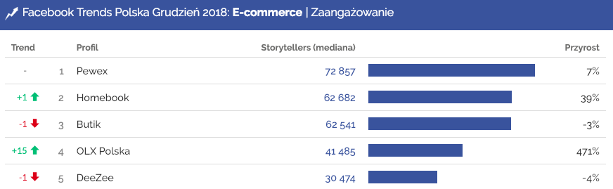Facebook Trends, Zaangażowanie w kategorii E-commerce