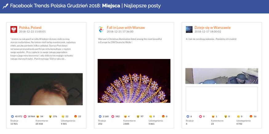 Najlepsze posty w kategorii Miejsca, Facebook, grudzień 2018