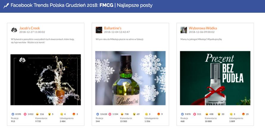 FMCG, najlepsze posty w grudniu 2018 na Facebooku