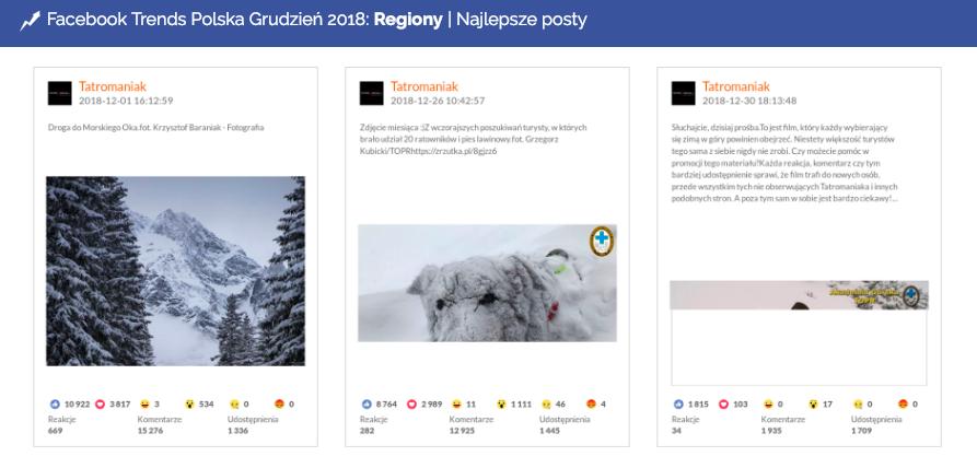 Najlepsze posty w grudniu na Facebooku a kategorii Regiony