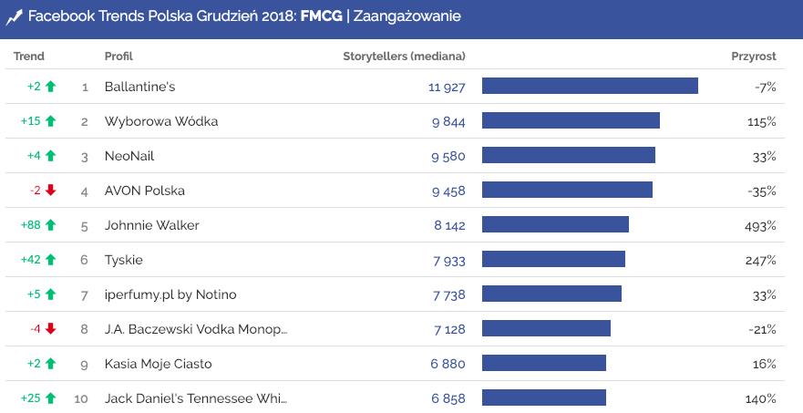 Profile o największym zaangażowaniu w grudniu na Facebooku w kategorii FMCG