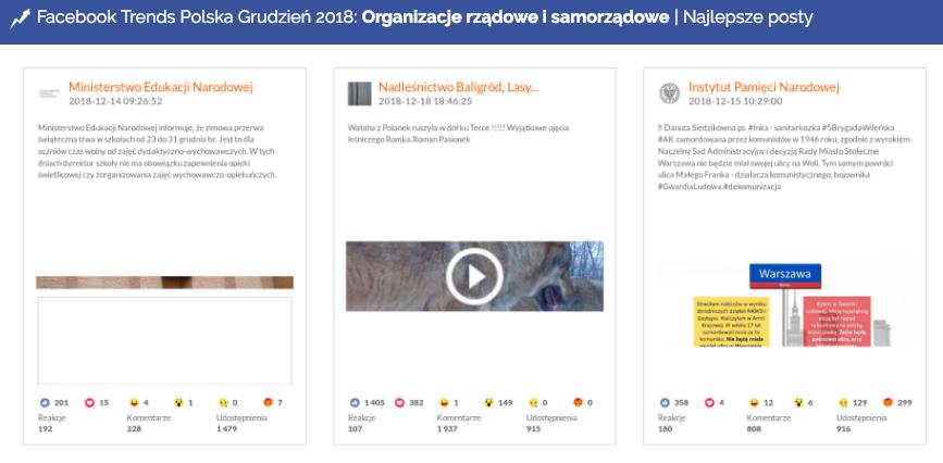 Organizacje rządowe i samorządowe, Facebook, grudzień 2018
