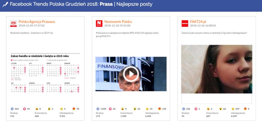 Najlepsze posty w kategorii Prasa, Facebook, grudzień 2018
