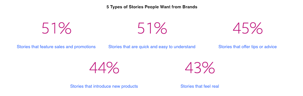 Types of Stories people want from brands