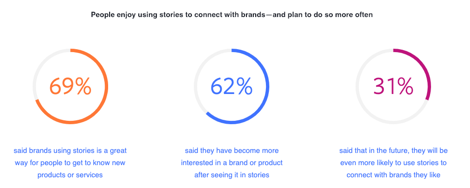 "Report ""Why Stories is a Format that Can Help Marketers Promote Brands"", Facebook"