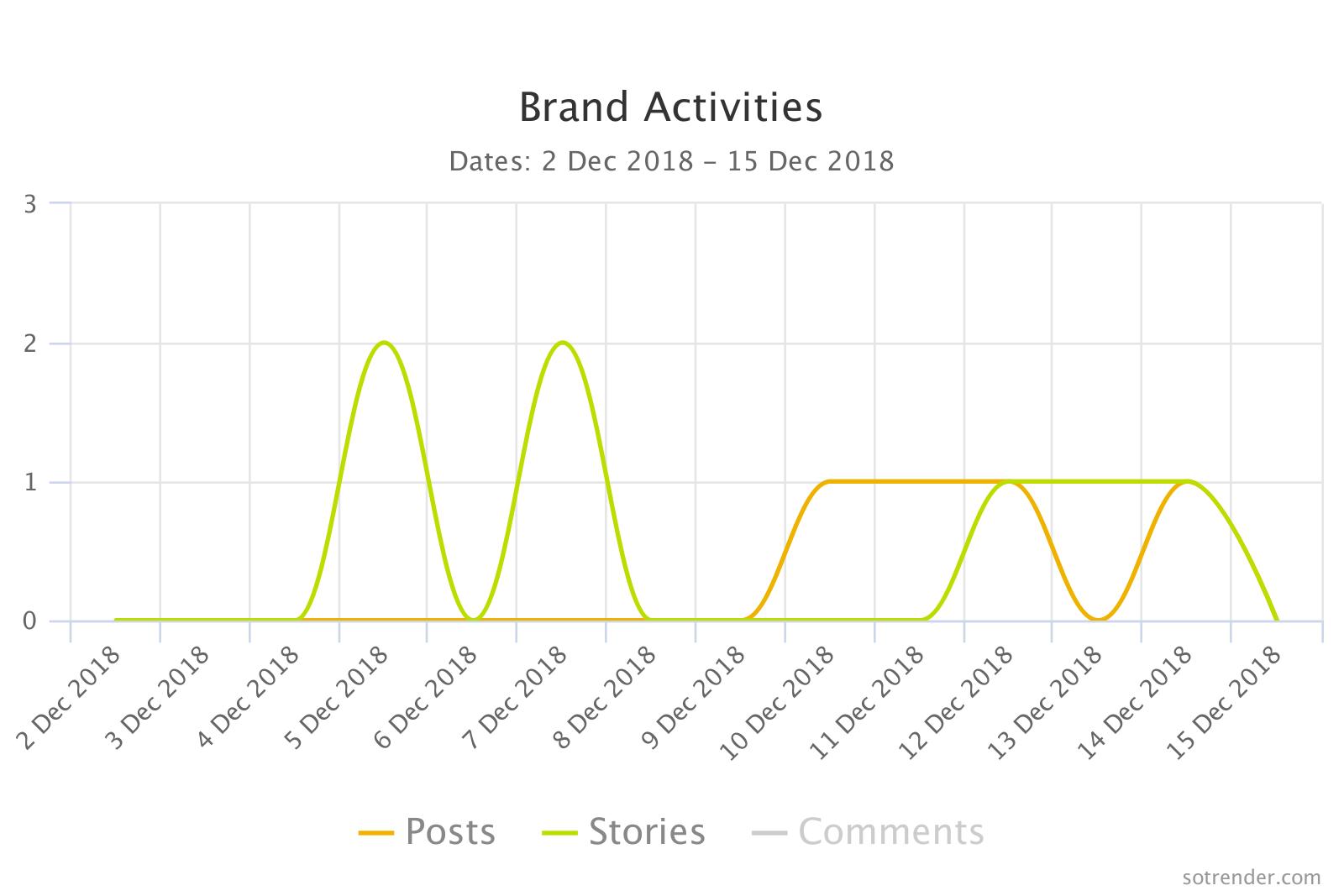 Brand Activities, Sotrender