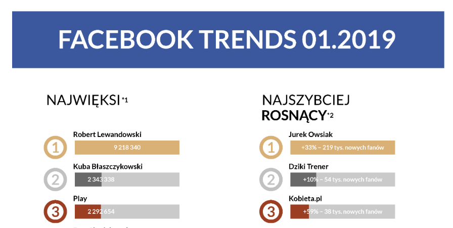 Najszybciej rosnące oraz największe profile na polskim Facebooku w styczniu 2019 roku