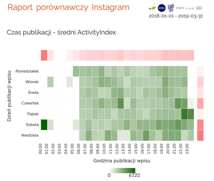 raort porównawczy instagram czas publikacji