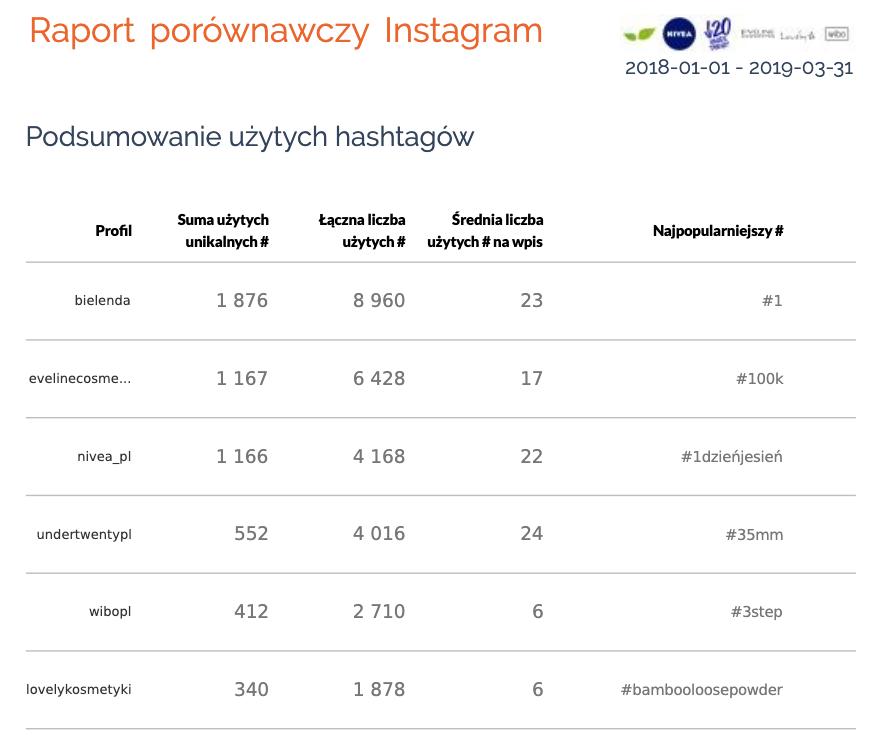 konkurencja hashtagi instagram