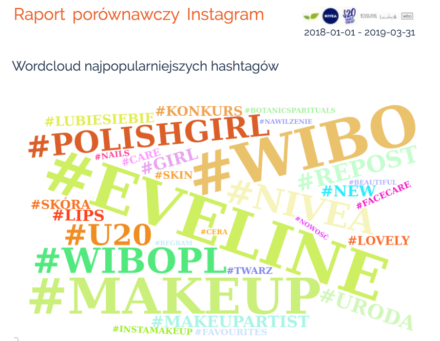 instagram konkurencja hashtagi