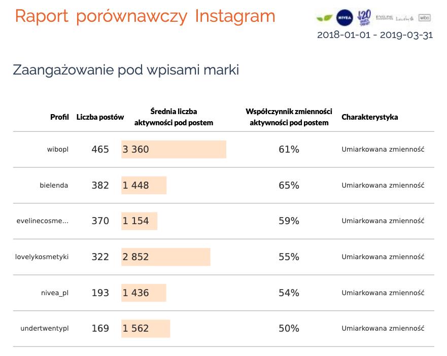 raport porownawczy instagram zaangazowanie
